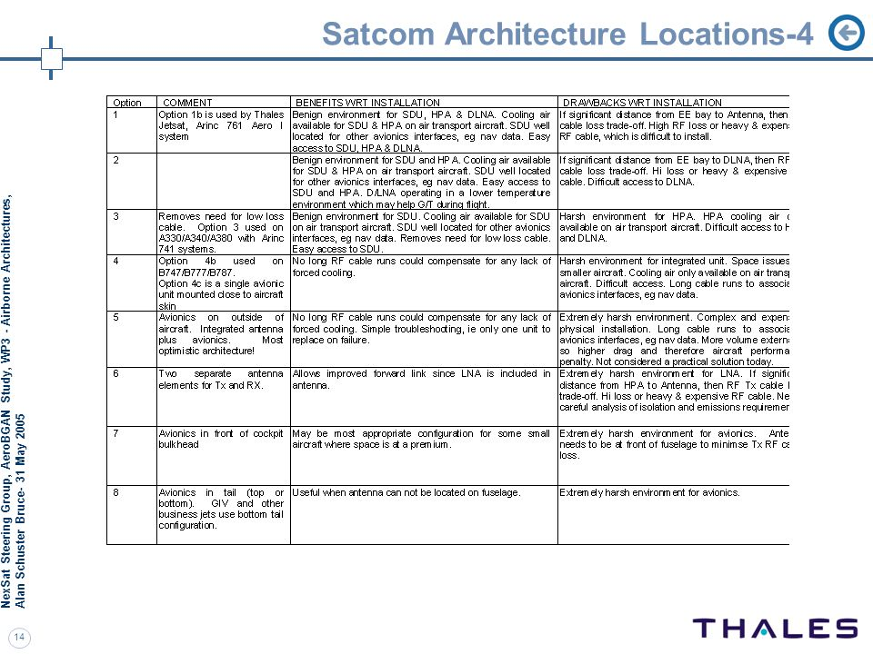 Satcom Architecture Locations-4