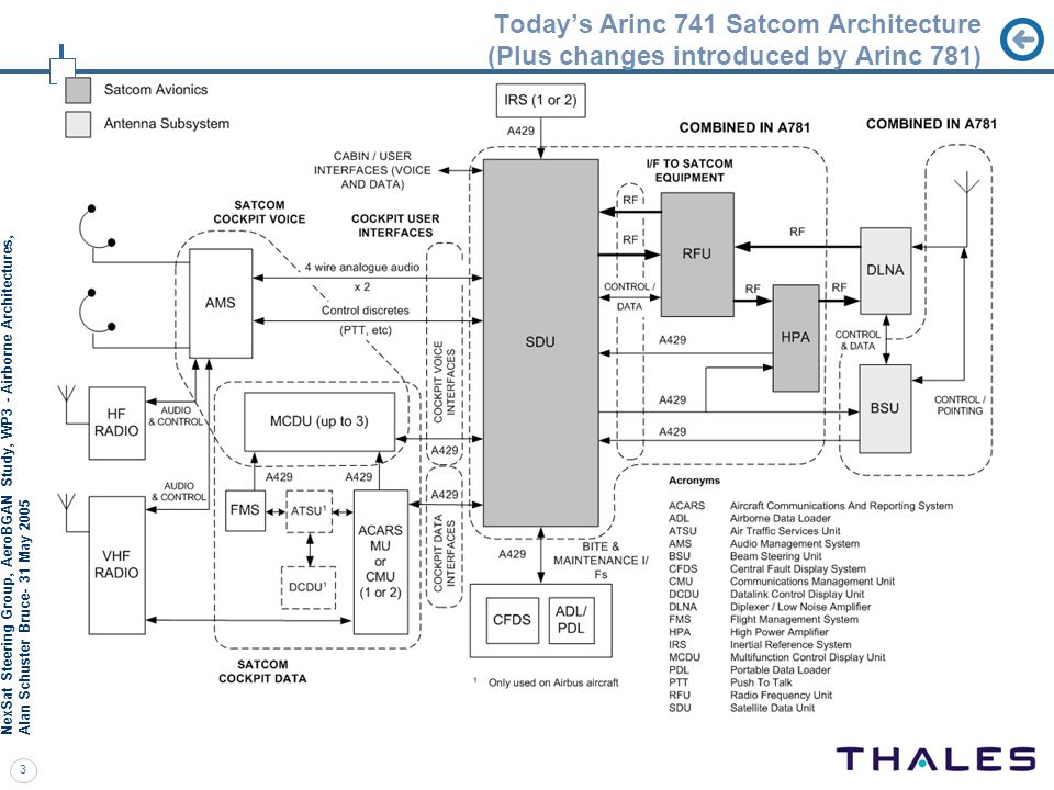 Today's Arinc 741 Satcom Architecture (Plus changes introduced by Arinc 781)