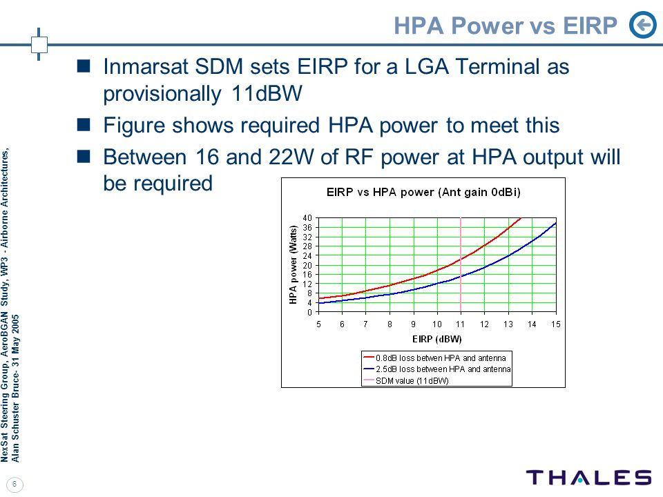 HPA Power vs EIRP Inmarsat SDM sets EIRP for a LGA Terminal as provisionally 11dBW. Figure shows required HPA power to meet this.