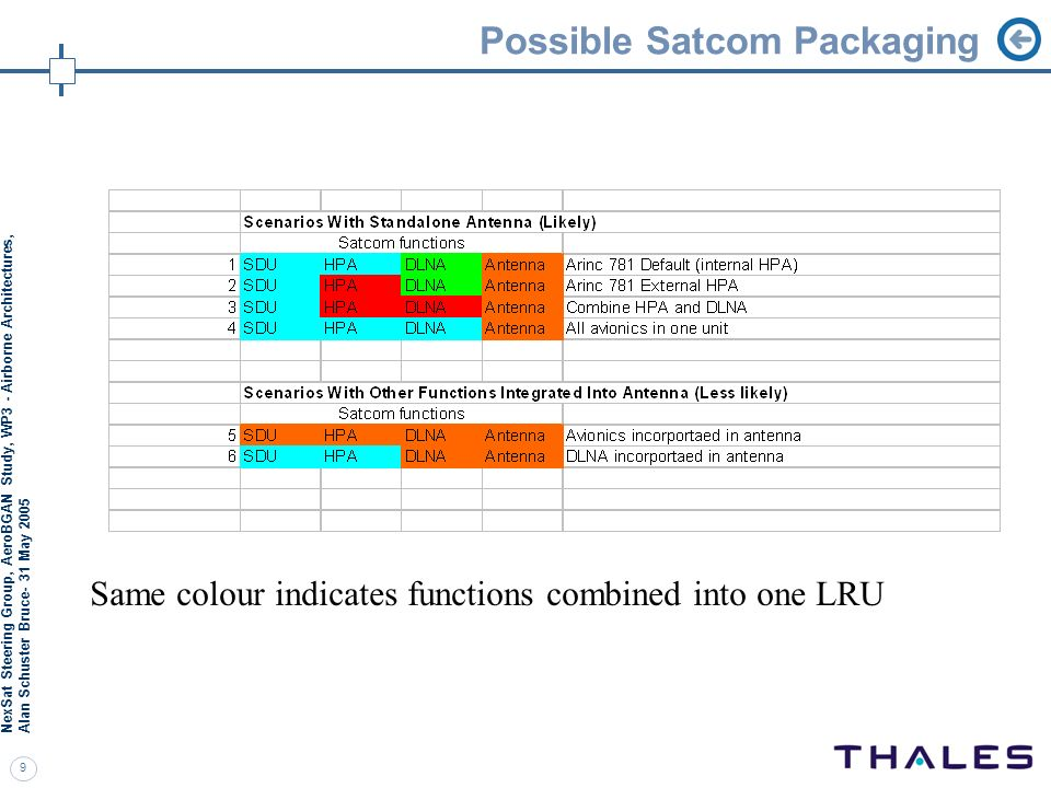Possible Satcom Packaging
