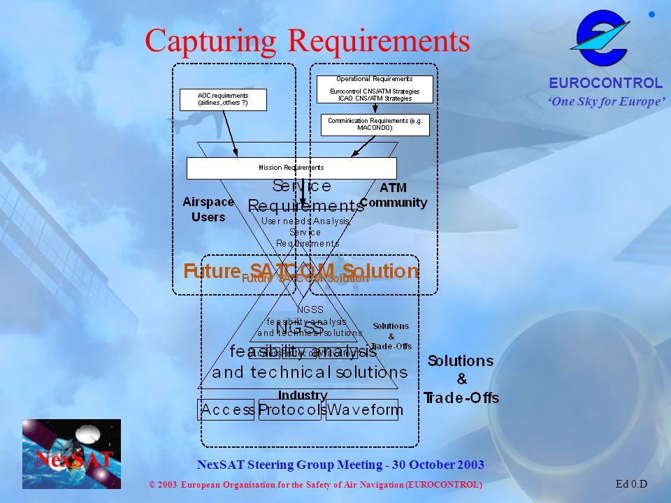 Capturing Requirements