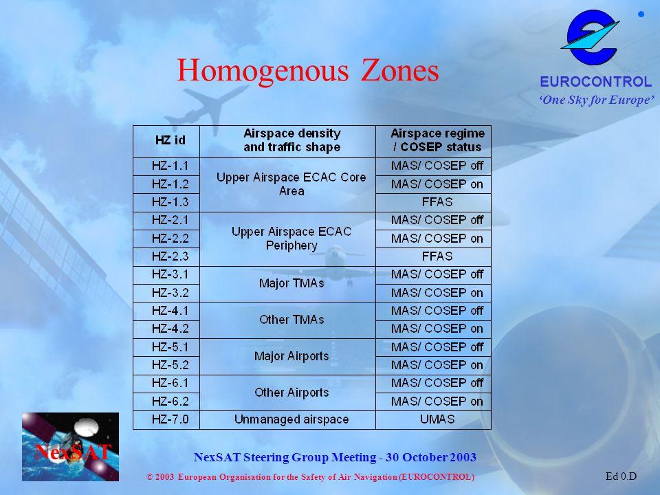 Homogenous Zones