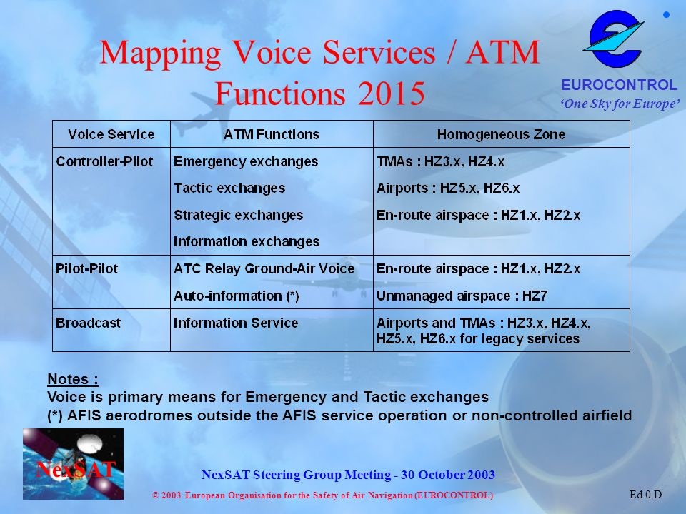 Mapping Voice Services / ATM Functions 2015