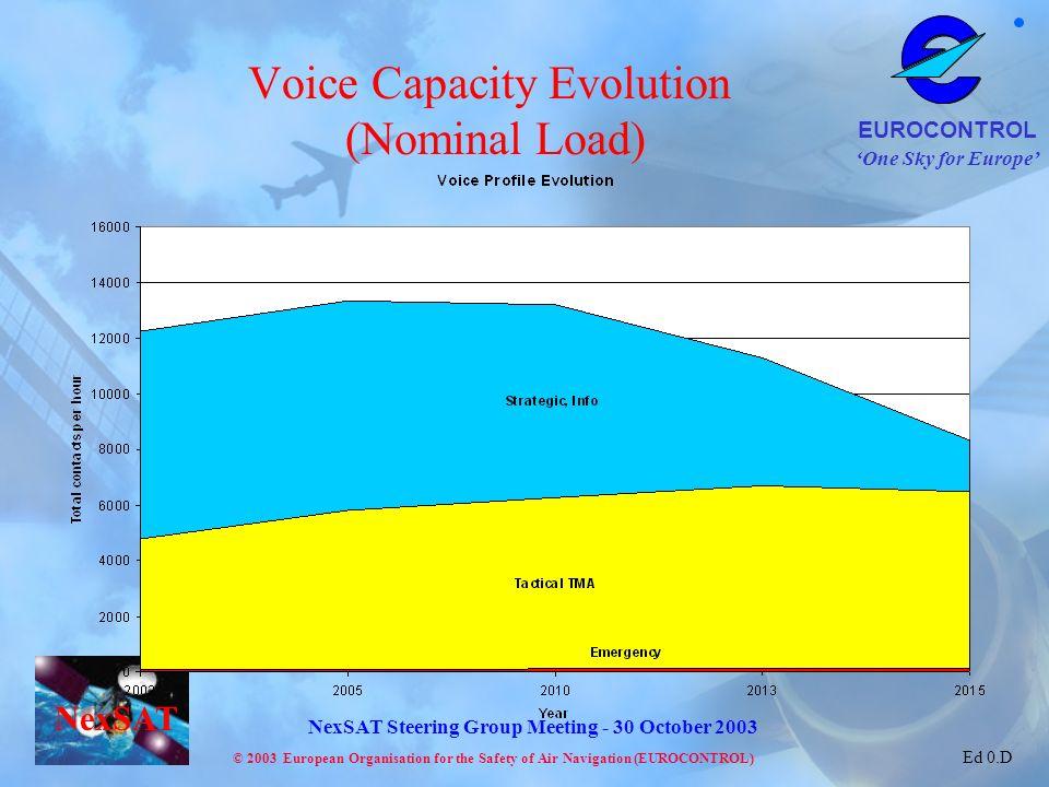 Voice Capacity Evolution (Nominal Load)