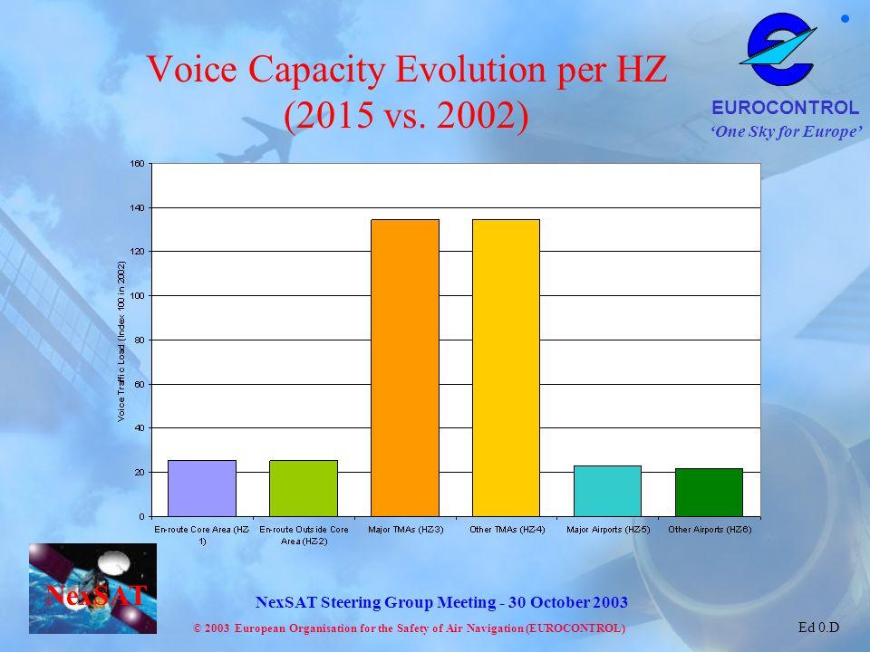 Voice Capacity Evolution per HZ (2015 vs. 2002)