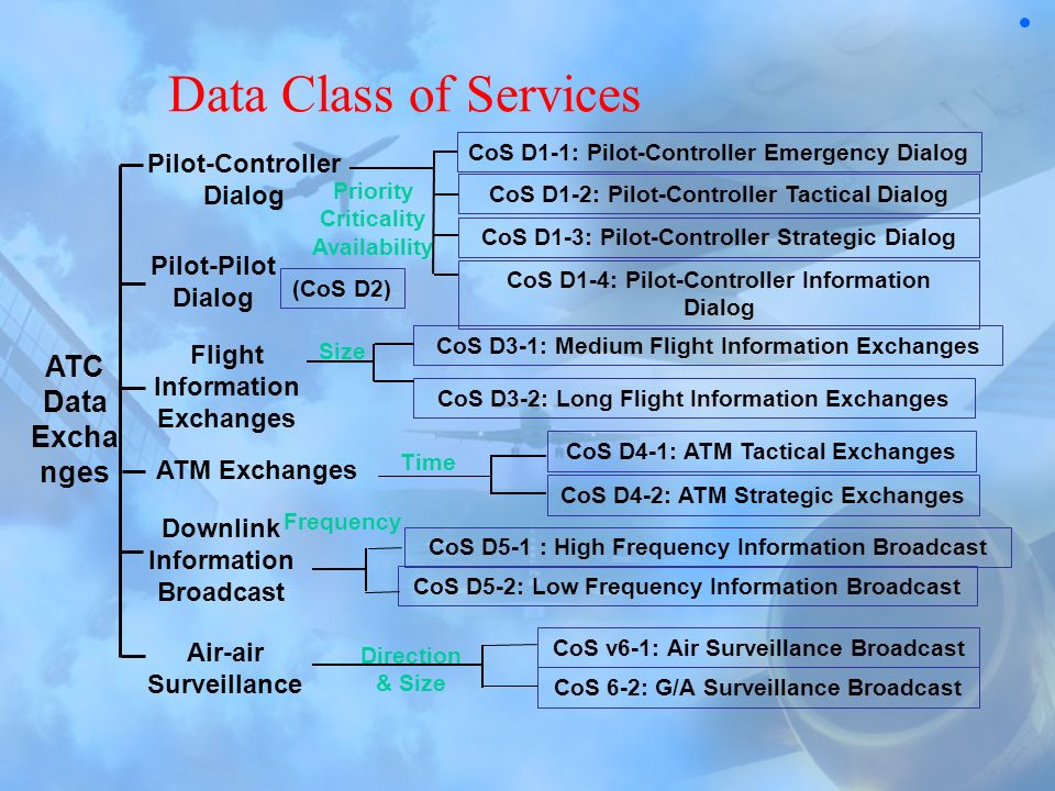 Data Class of Services ATC Data Exchanges Pilot-Controller Dialog