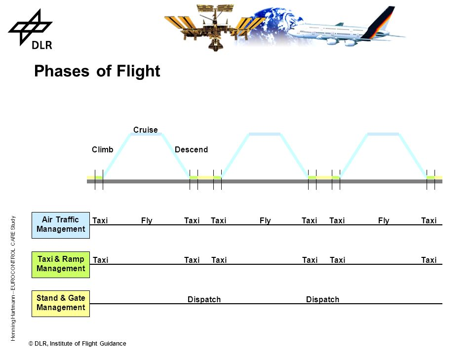 Phases of Flight Cruise Climb Descend Air Traffic Management Taxi Fly