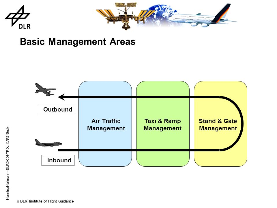 Basic Management Areas