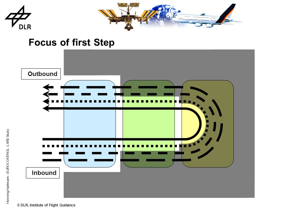 Focus of first Step Outbound Inbound
