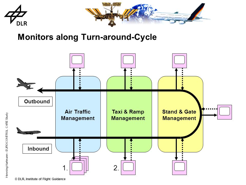 Monitors along Turn-around-Cycle