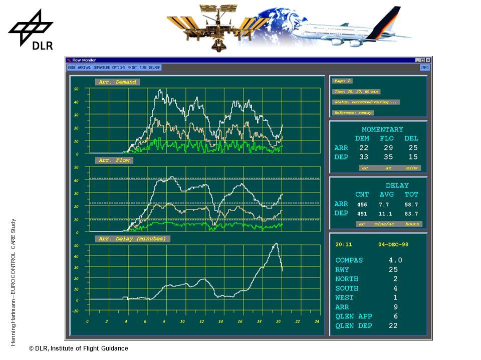 Henning Hartmann – EUROCONTROL CARE Study