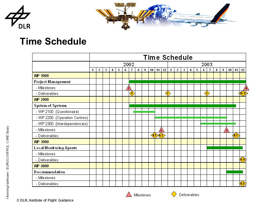 Time Schedule Henning Hartmann – EUROCONTROL CARE Study