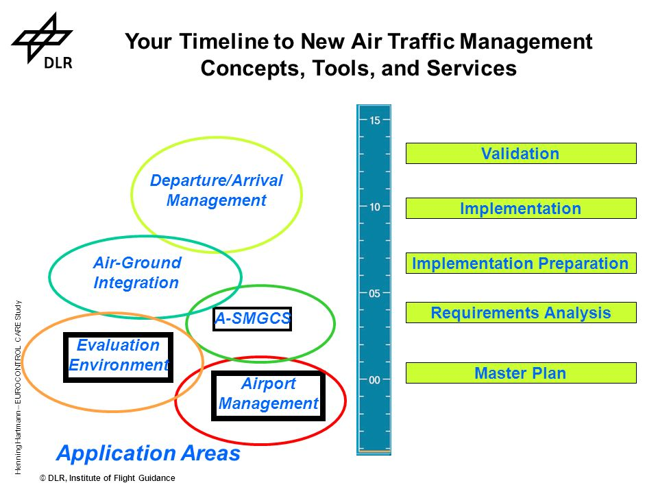 Your Timeline to New Air Traffic Management Concepts, Tools, and Services