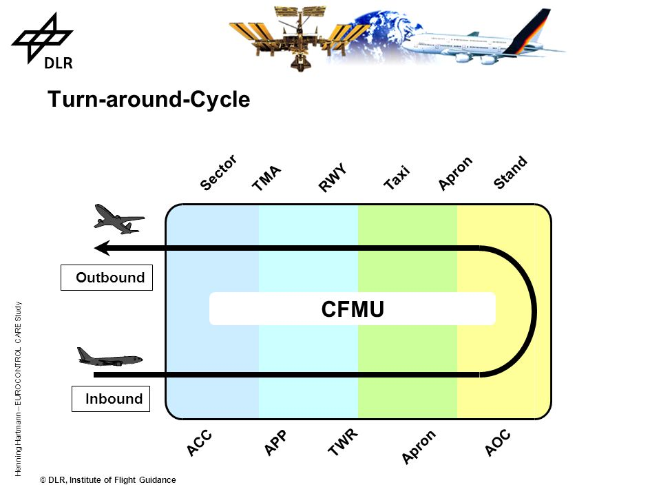 Turn-around-Cycle CFMU Sector Apron Stand TMA RWY Taxi Outbound
