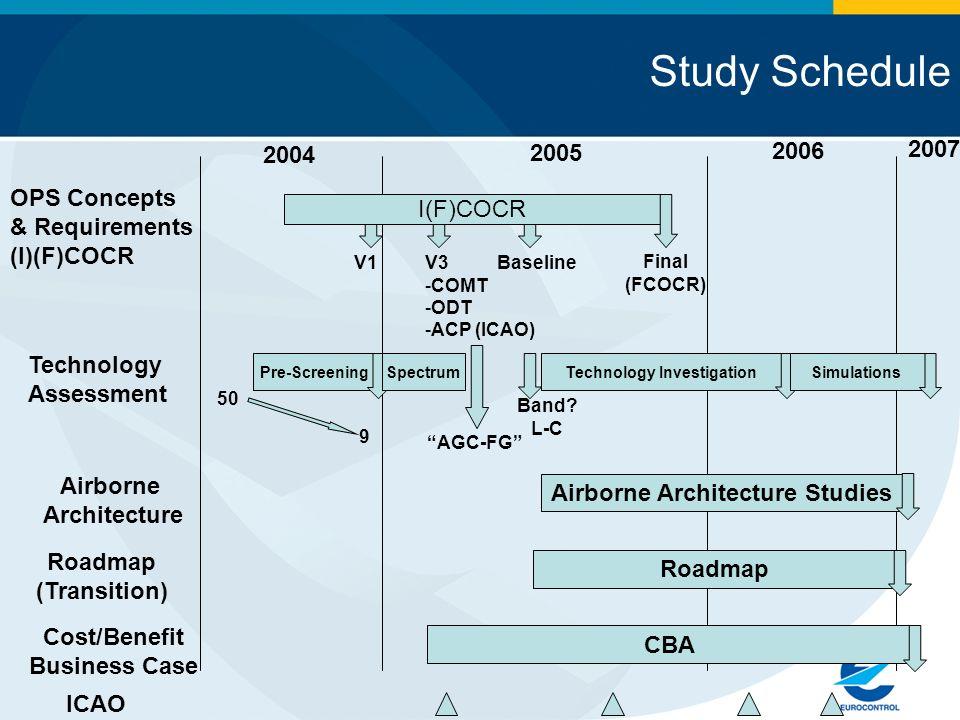 Technology Investigation Airborne Architecture Studies