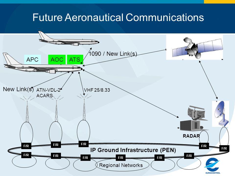 Future Aeronautical Communications