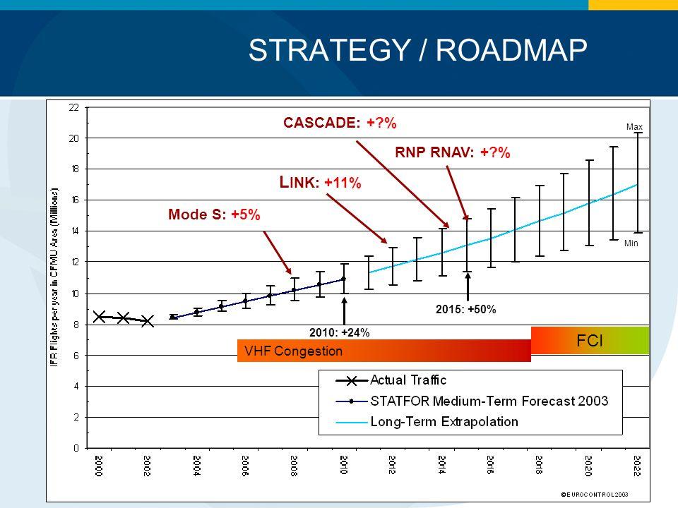 STRATEGY / ROADMAP LINK: +11% FCI CASCADE: + % RNP RNAV: + %