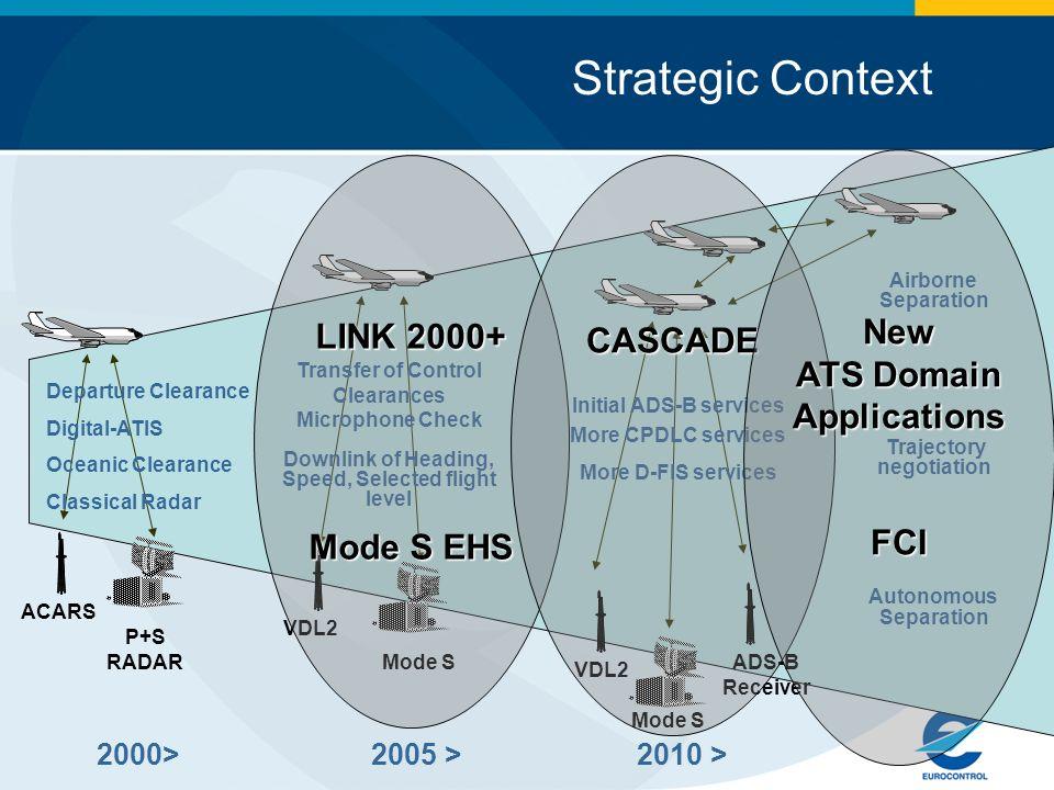 Strategic Context New LINK 2000+ CASCADE ATS Domain Applications FCI