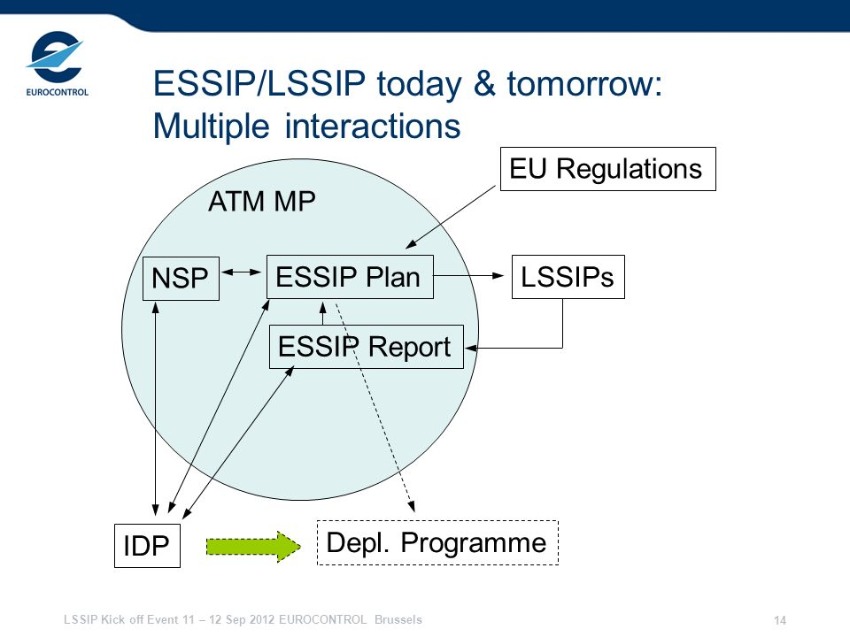 ESSIP/LSSIP today & tomorrow: Multiple interactions