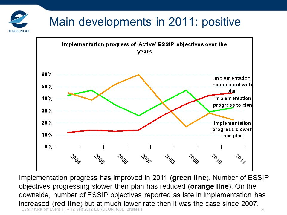 Main developments in 2011: positive