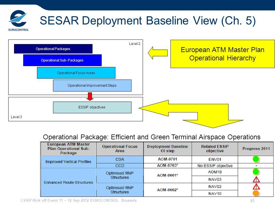 SESAR Deployment Baseline View (Ch. 5)