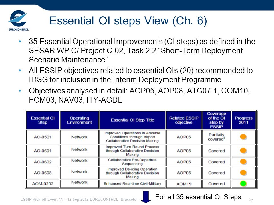Essential OI steps View (Ch. 6)