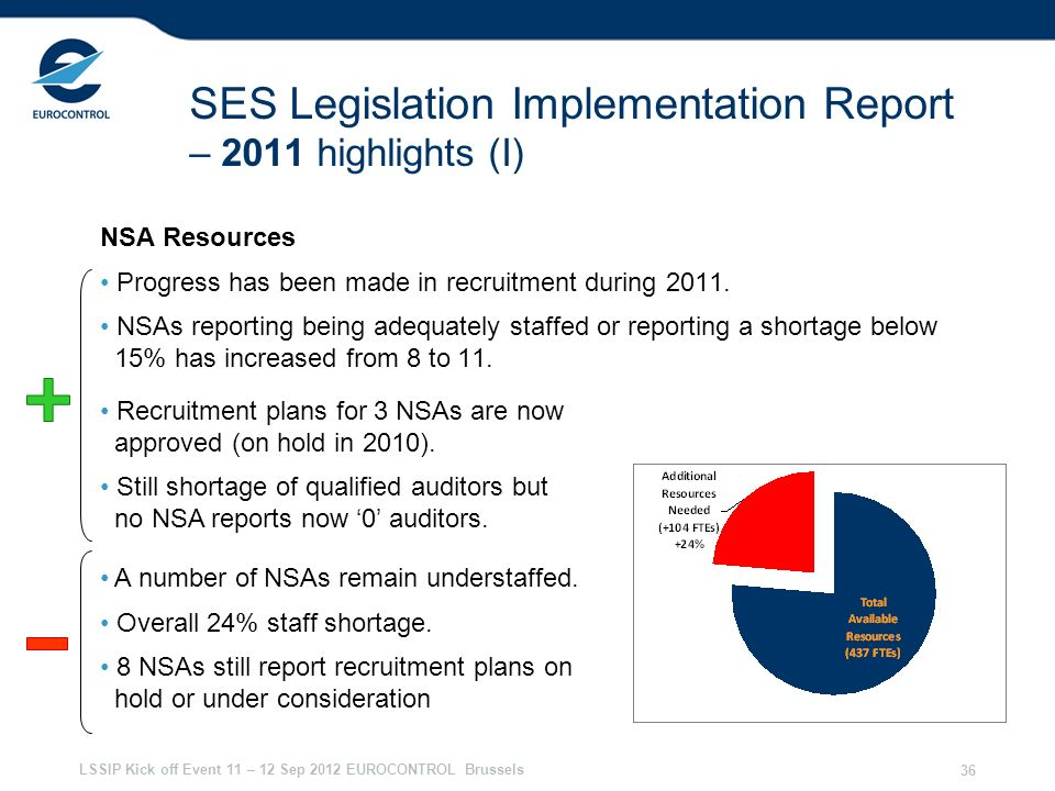 SES Legislation Implementation Report – 2011 highlights (I)