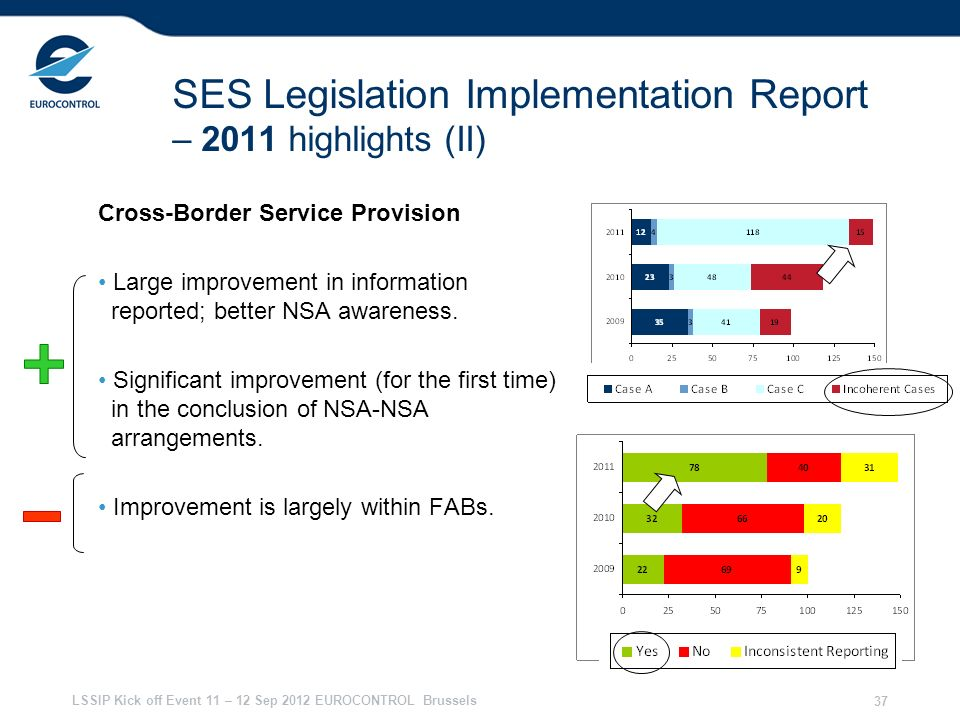 SES Legislation Implementation Report – 2011 highlights (II)