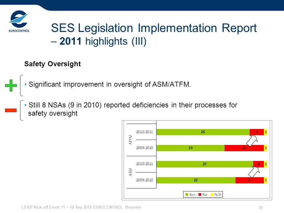 SES Legislation Implementation Report – 2011 highlights (III)