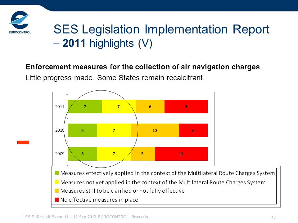 SES Legislation Implementation Report – 2011 highlights (V)