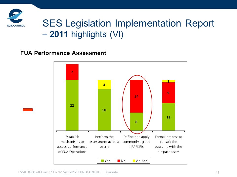 SES Legislation Implementation Report – 2011 highlights (VI)