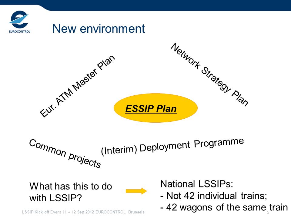 New environment Network Strategy Plan Eur. ATM Master Plan ESSIP Plan