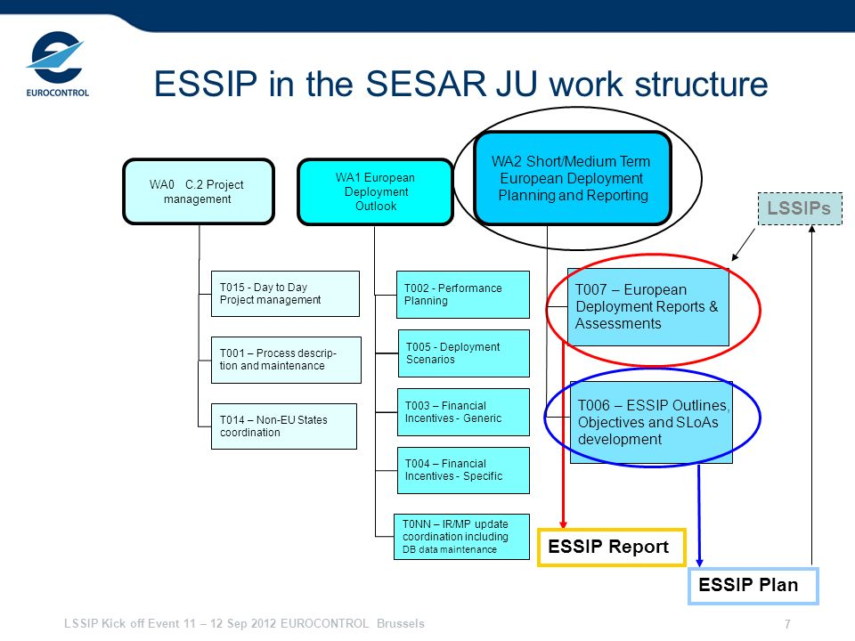 ESSIP in the SESAR JU work structure