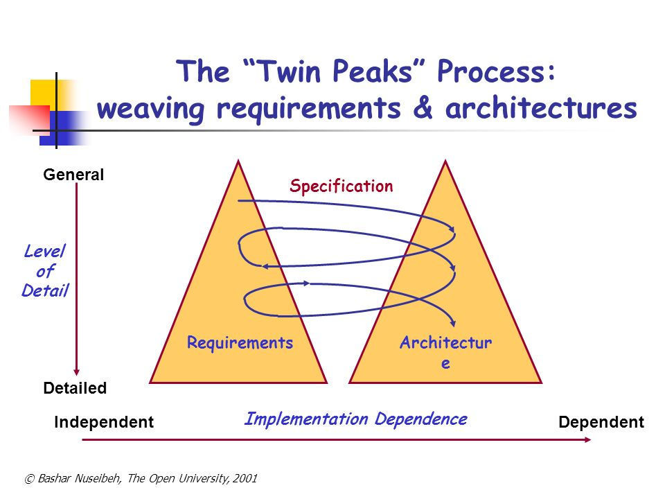 The Twin Peaks Process: weaving requirements & architectures