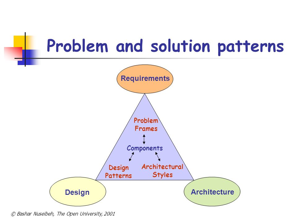 Problem and solution patterns