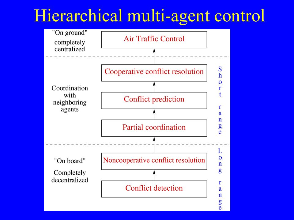 Hierarchical multi-agent control