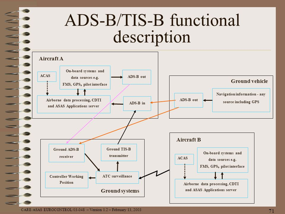 ADS-B/TIS-B functional description