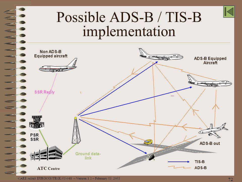 Possible ADS-B / TIS-B implementation