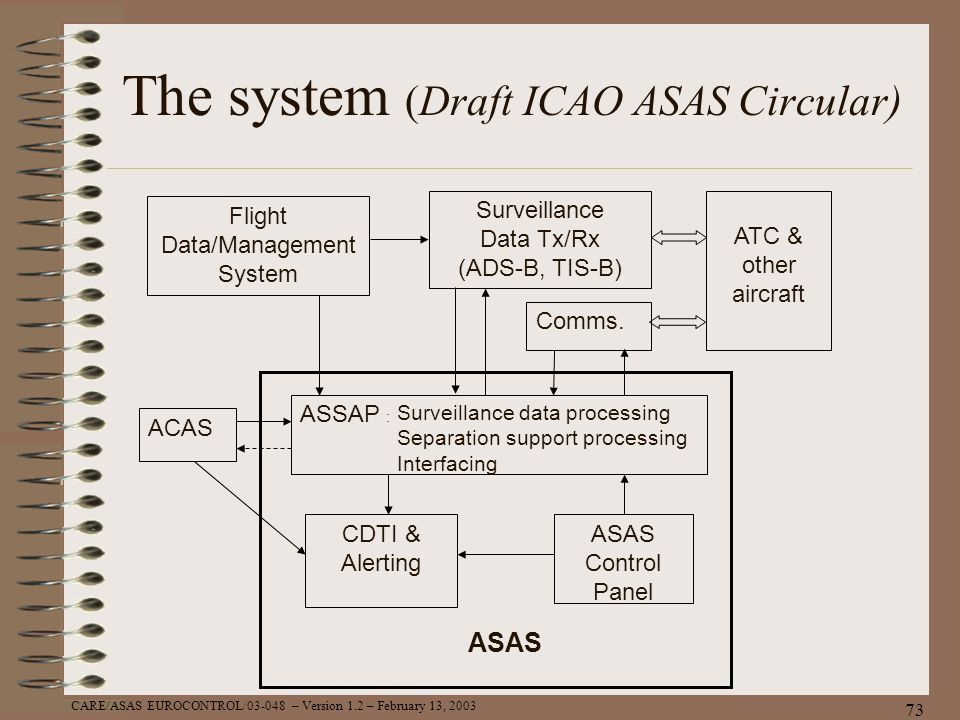 The system (Draft ICAO ASAS Circular)