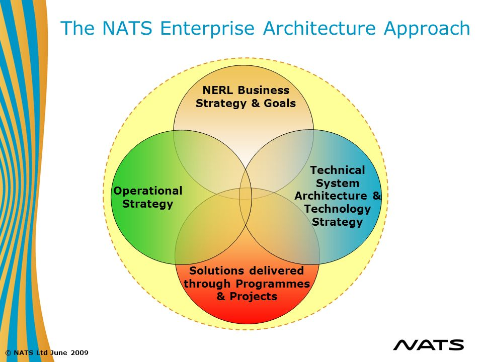 The NATS Enterprise Architecture Approach