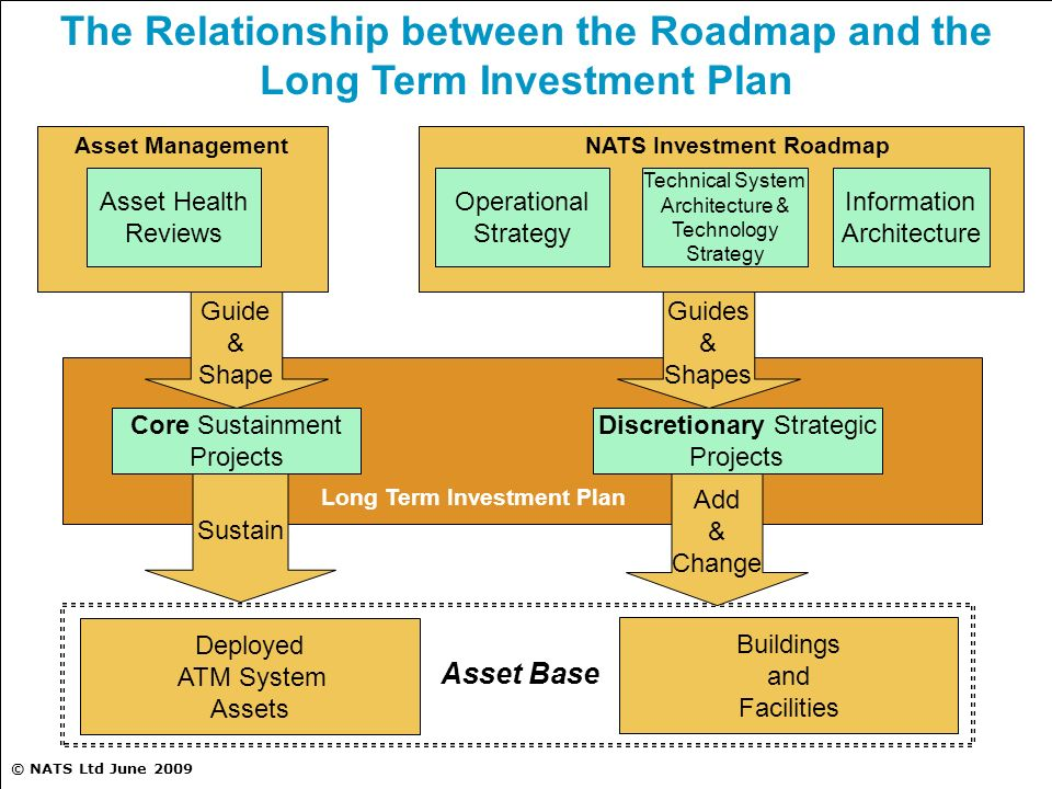 The Relationship between the Roadmap and the Long Term Investment Plan