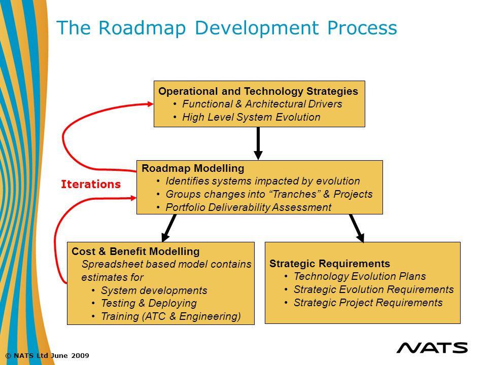 The Roadmap Development Process