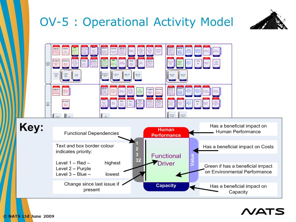 OV-5 : Operational Activity Model