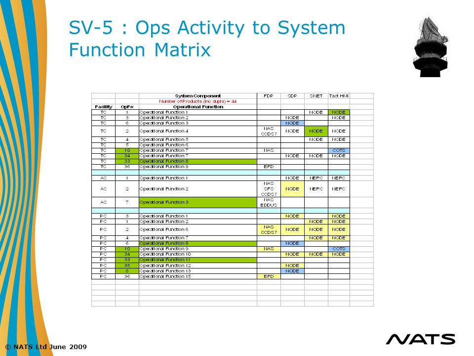 SV-5 : Ops Activity to System Function Matrix