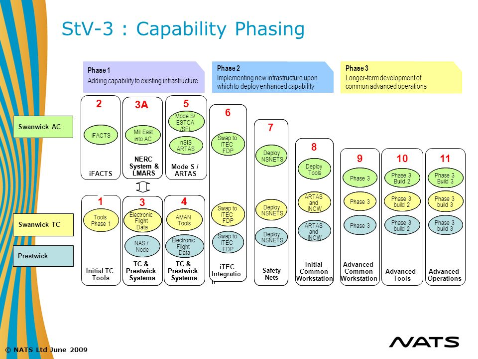 StV-3 : Capability Phasing