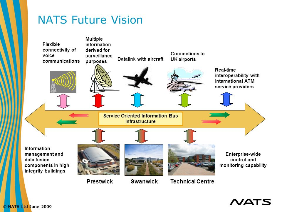 NATS Future Vision Prestwick Swanwick Technical Centre