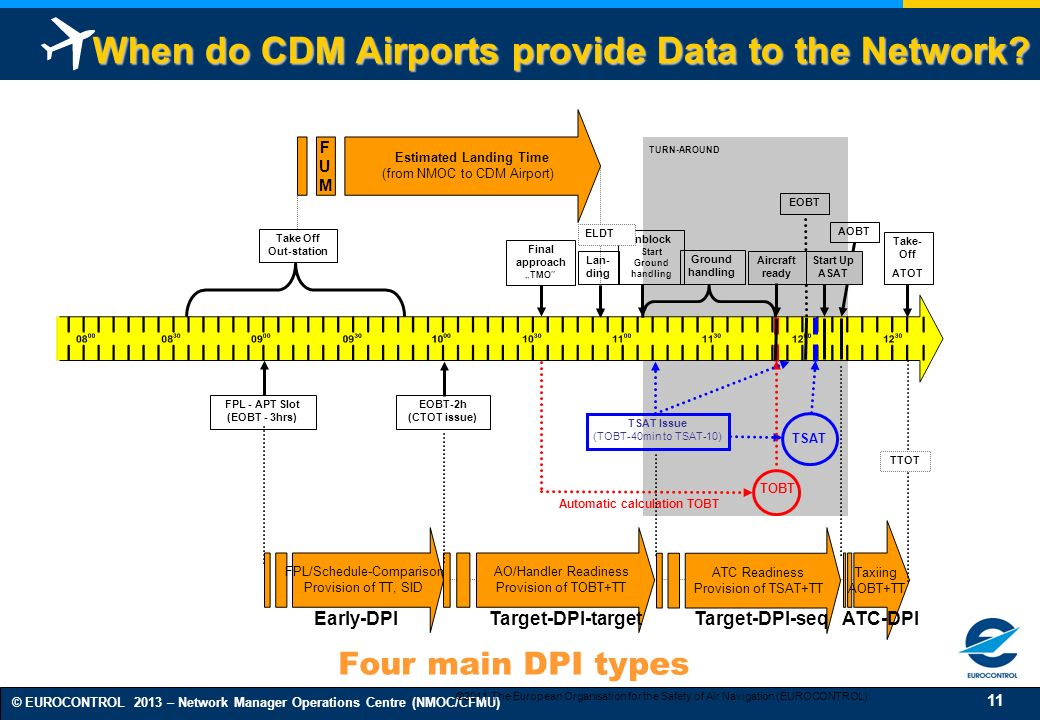 When do CDM Airports provide Data to the Network