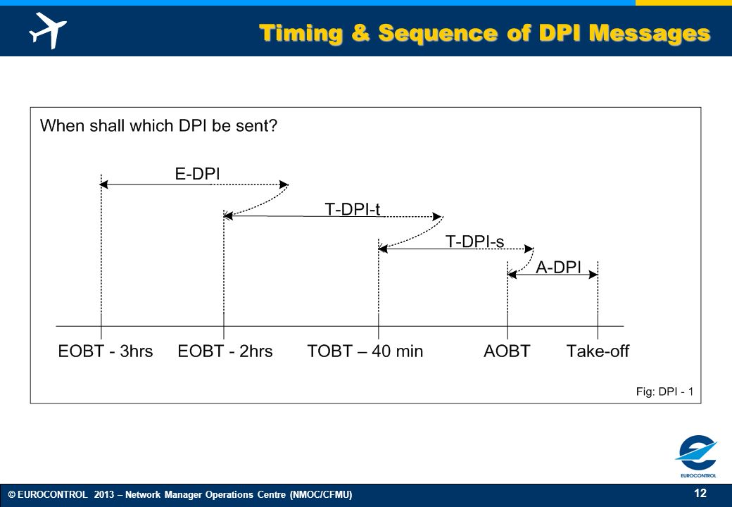 Timing & Sequence of DPI Messages