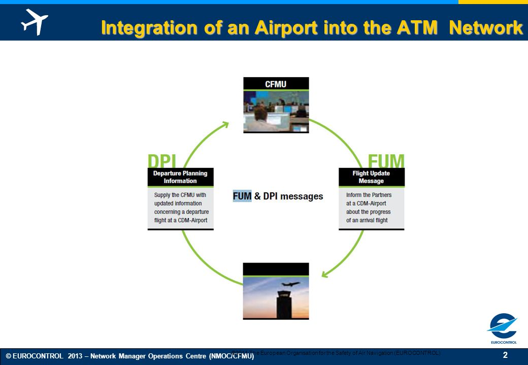 Integration of an Airport into the ATM Network