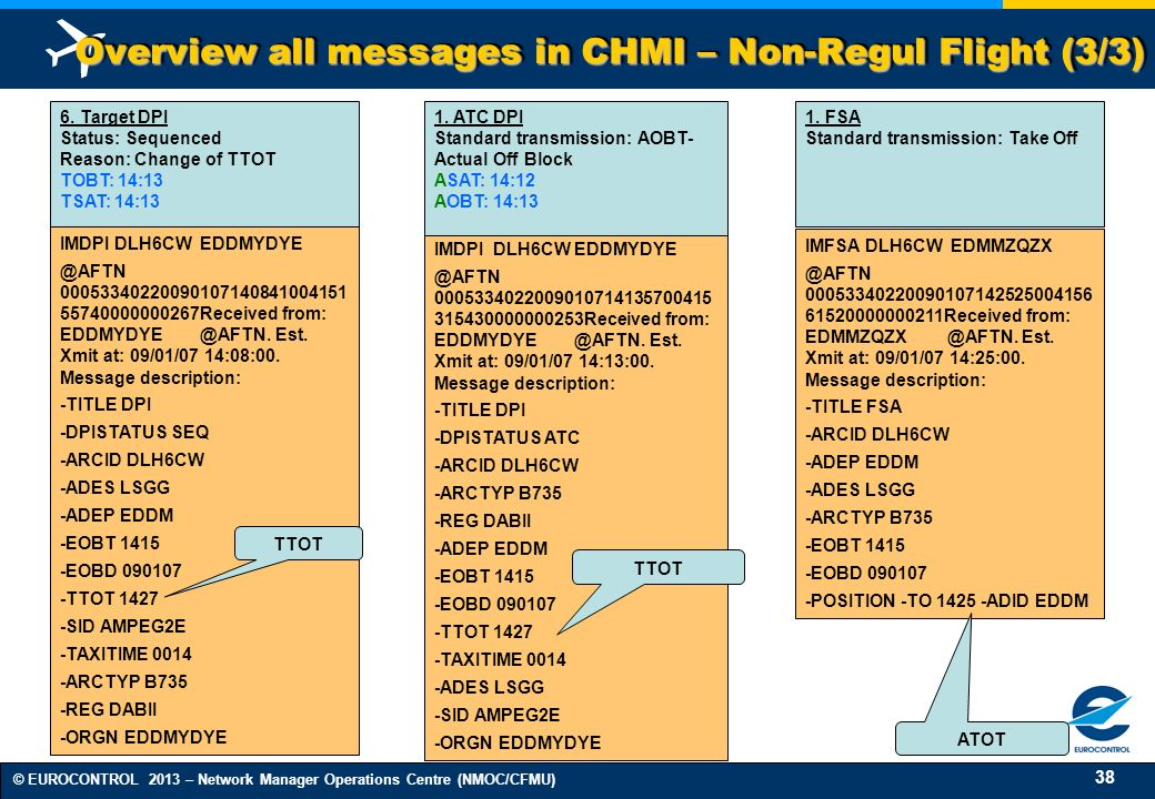 Overview all messages in CHMI – Non-Regul Flight (3/3)
